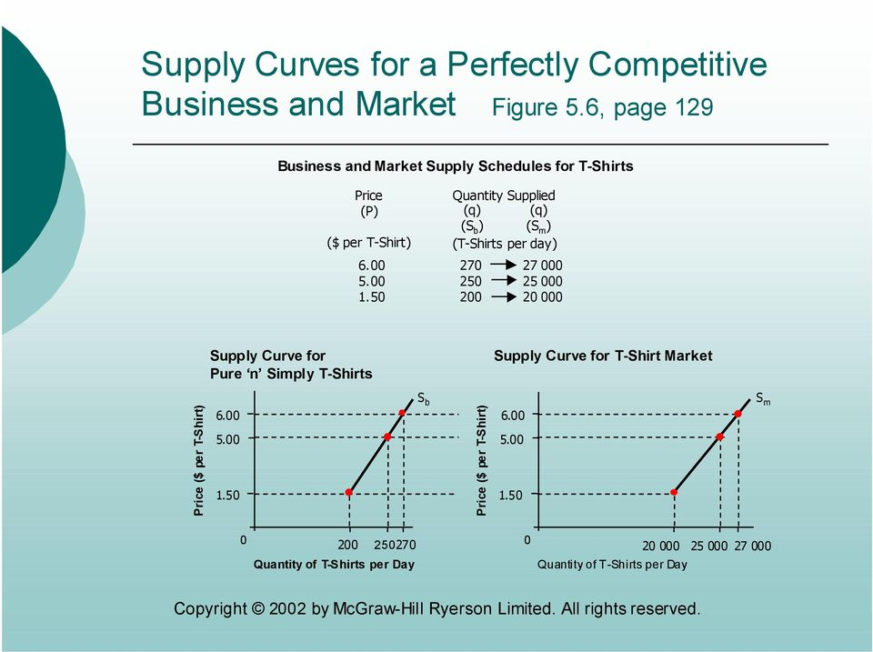 9 Business and Market Supply Schedules for T-Shirts Price (P) ($ per T-Shirt). 5. 1.