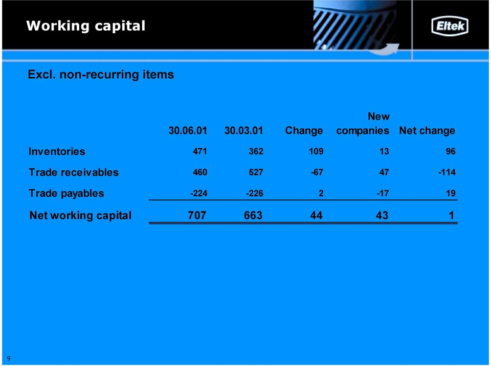 3.1 Change New companies Net change Inventories 471