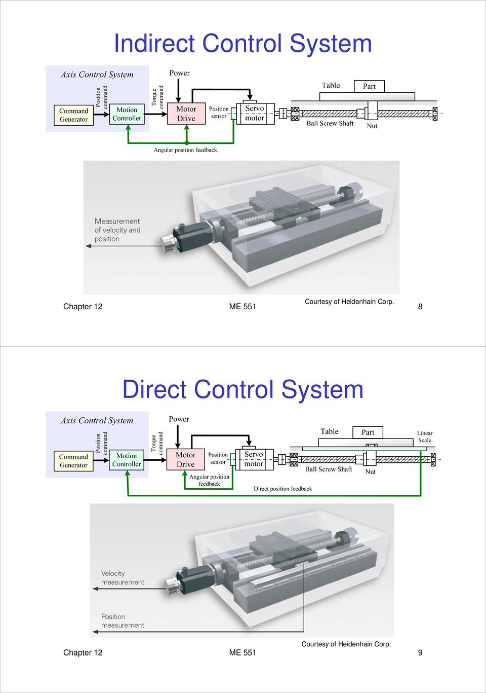 Chapter 12 ME 551 8 Direct Control System Posi comm
