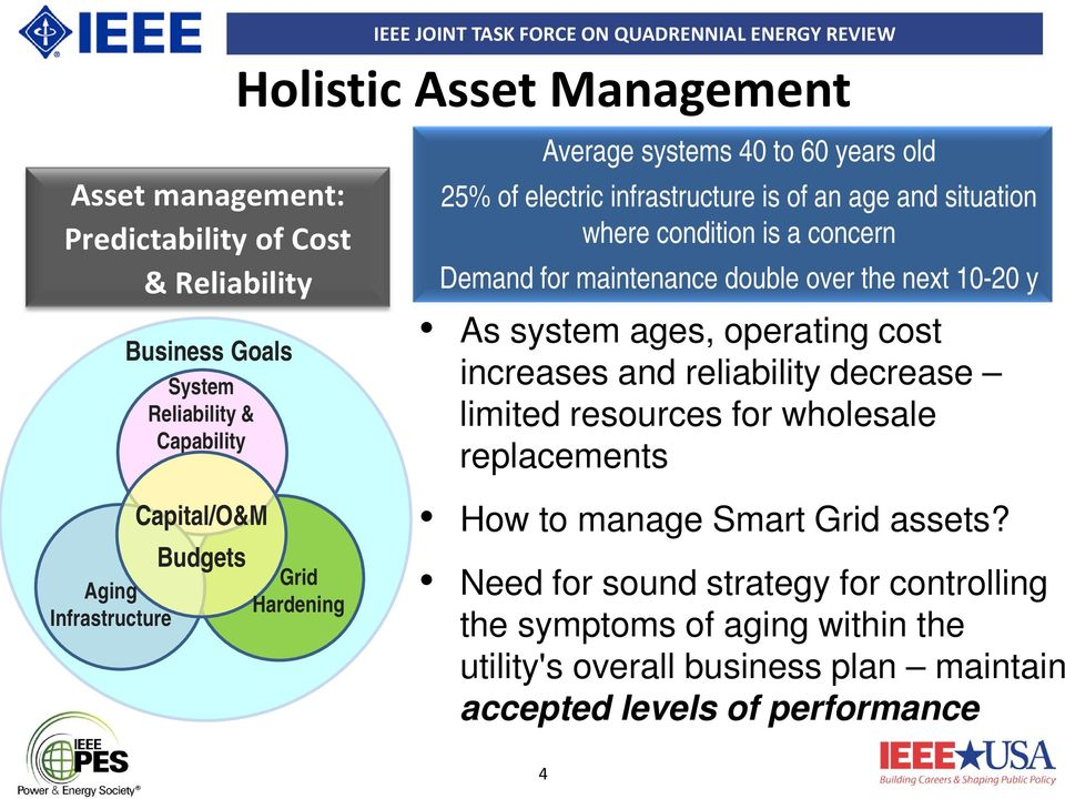 next 10-20 y As system ages, operating cost increases and reliability decrease limited resources for wholesale replacements Aging Infrastructure Capital/O&M Budgets Grid