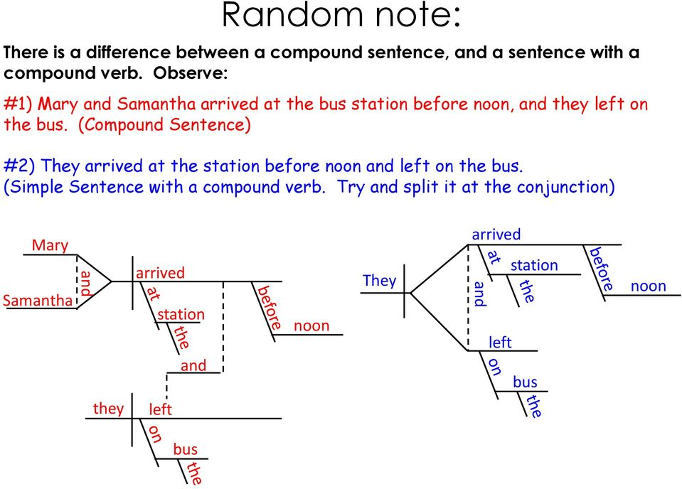 (Compound Sentence) #2) They arrived at the station before noon and left on the bus.