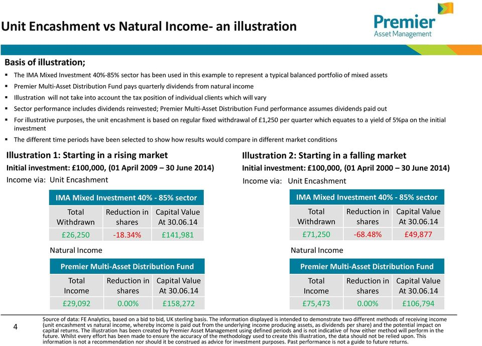 performance includes dividends reinvested; Premier Multi-Asset Distribution Fund performance assumes dividends paid out For illustrative purposes, the unit encashment is based on regular fixed