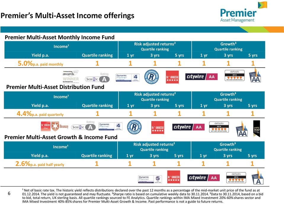 4%p.a. paid quarterly 1 1 1 1 1 1 1 Premier Multi-Asset Growth & Income Fund Income¹ Risk adjusted returns² Quartile ranking Growth³ Quartile ranking Yield p.a. Quartile ranking 1 yr 3 yrs 5 yrs 1 yr 3 yrs 5 yrs 2.