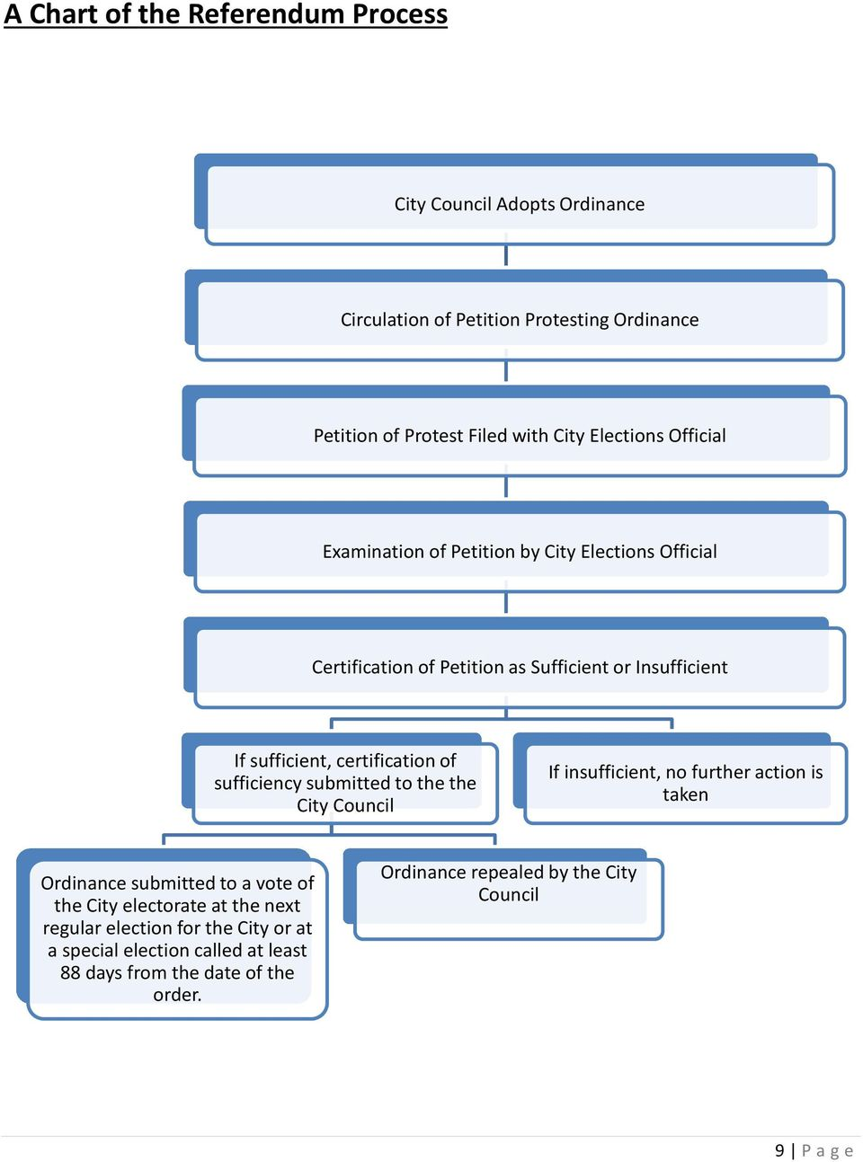 certification of sufficiency submitted to the the City Council If insufficient, no further action is taken Ordinance submitted to a vote of the City