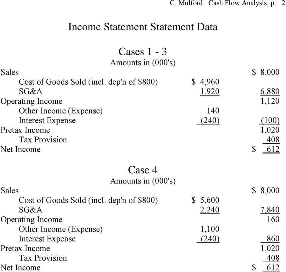1,020 Tax Provision 408 Net Income $ 612 Case 4 Amounts in (000's) Sales $ 8,000 Cost of Goods Sold (incl.