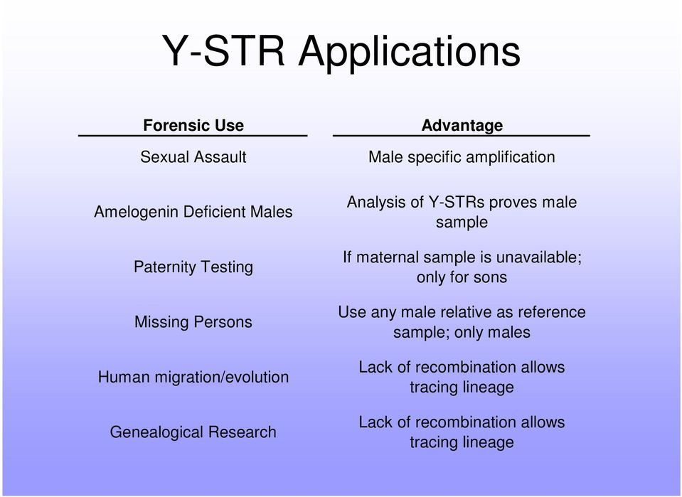 Y-STRs proves male sample If maternal sample is unavailable; only for sons Use any male relative as