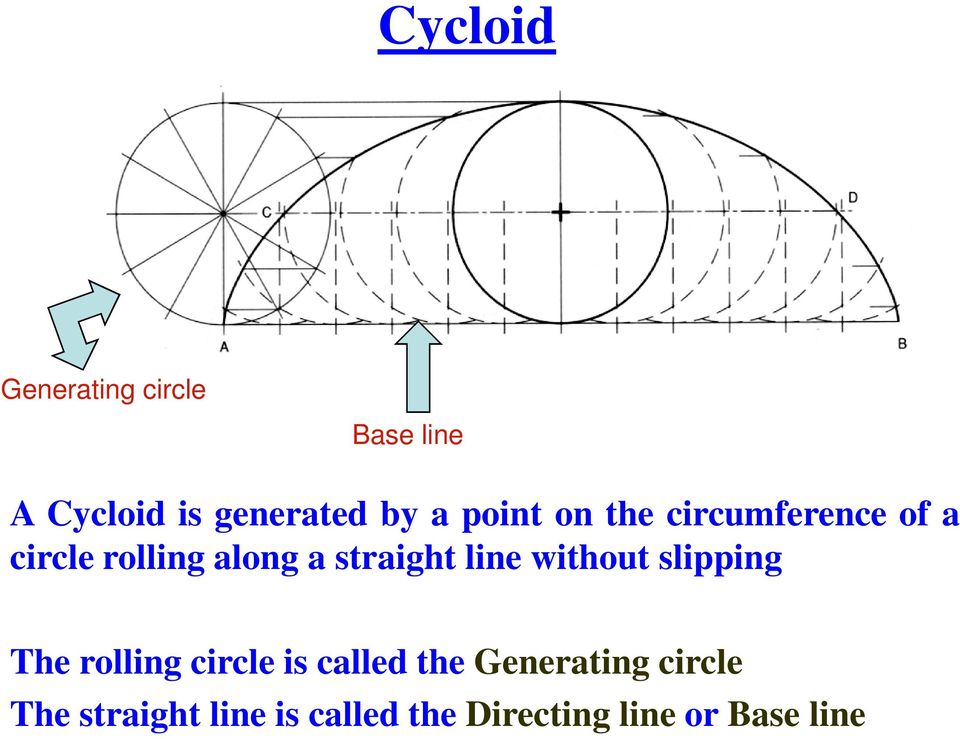 line without slipping The rolling circle is called the