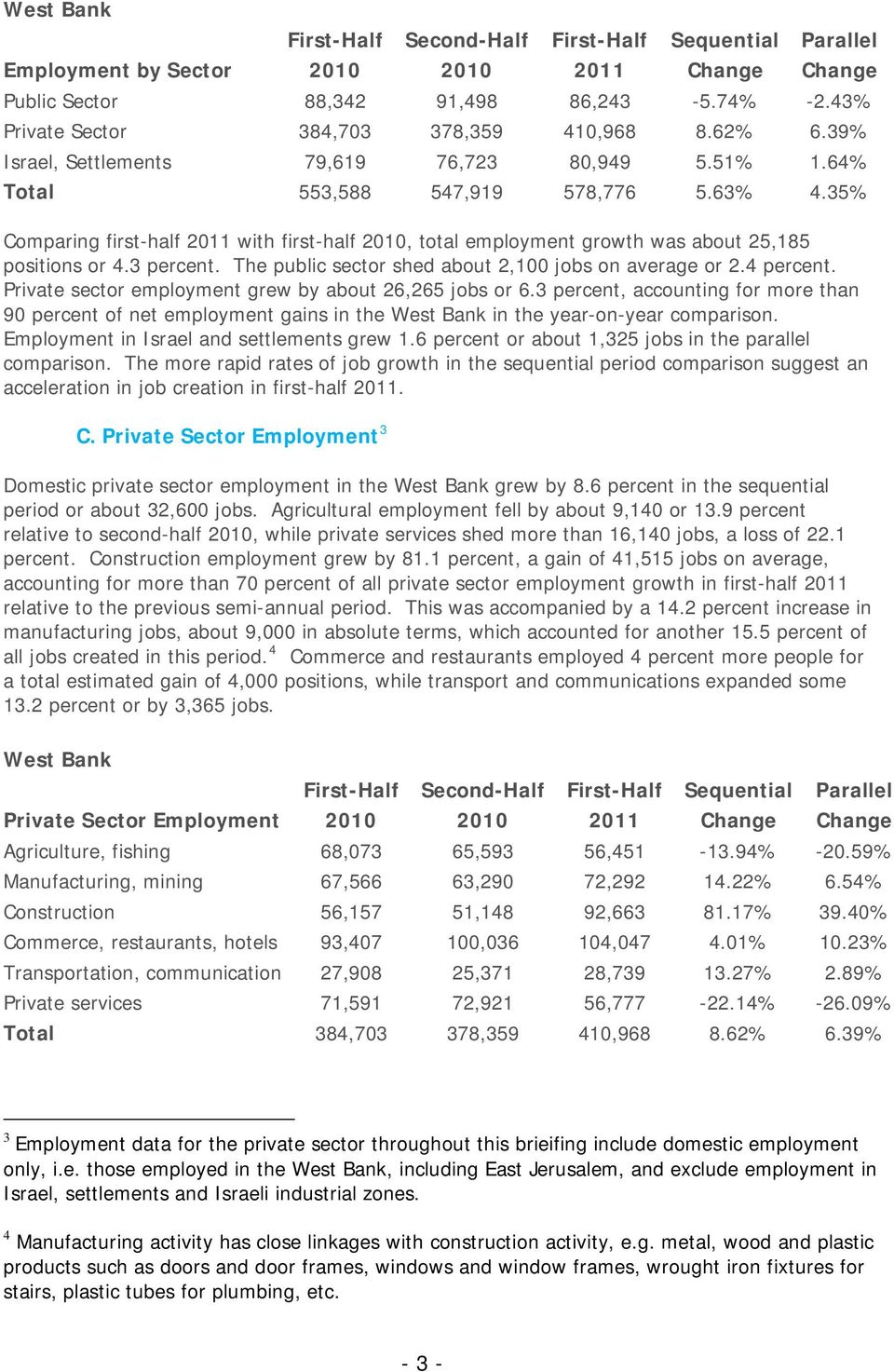 35% Comparing first-half 2011 with first-half 2010, total employment growth was about 25,185 positions or 4.3 percent. The public sector shed about 2,100 jobs on average or 2.4 percent.