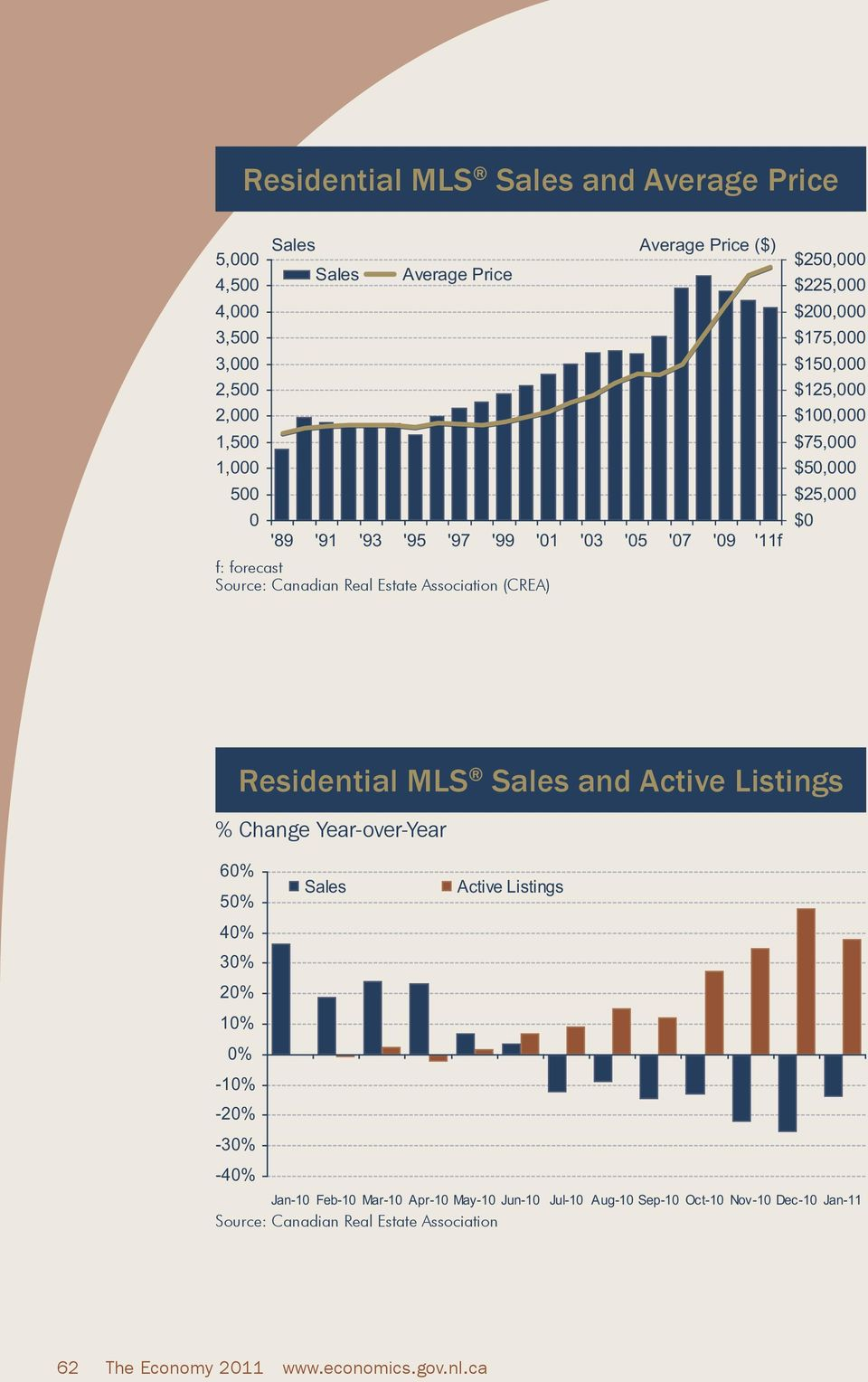 $50,000 $25,000 $0 Residential MLS Sales and Active Listings % Change Year-over-Year 60% 50% 40% 30% 20% 10% 0% -10% -20% -30% -40% Sales Active Listings Jan-10