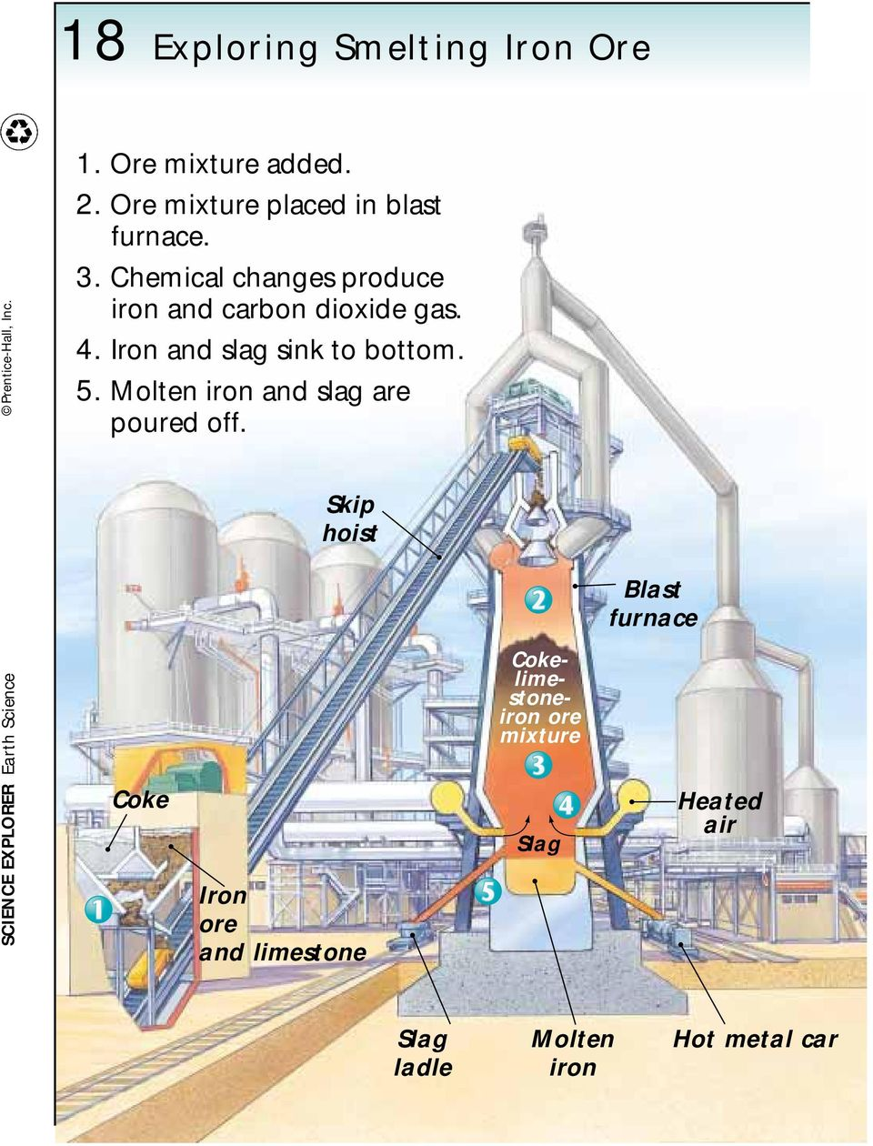 Chemical changes produce iron and carbon dioxide gas. 4. Iron and slag sink to bottom. 5.