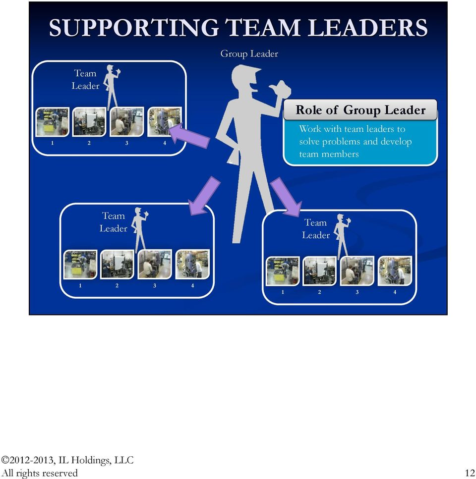 to solve problems and develop team members Team