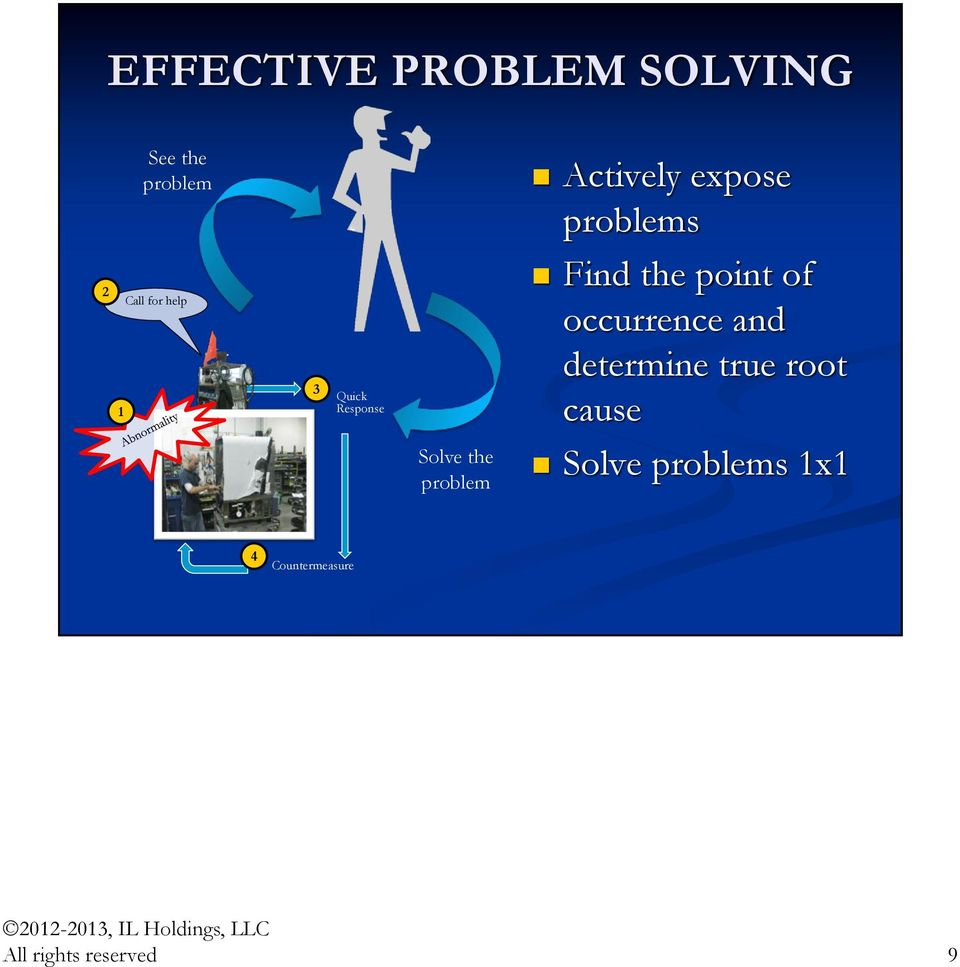 of occurrence and determine true root cause Solve the