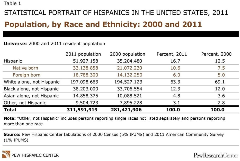 1 Black alone, not Hispanic 38,203,000 33,706,554 12.3 12.0 Asian alone, not Hispanic 14,858,375 10,088,521 4.8 3.6 Other, not Hispanic 9,504,723 7,895,228 3.1 2.8 Total 311,591,919 281,421,906 100.