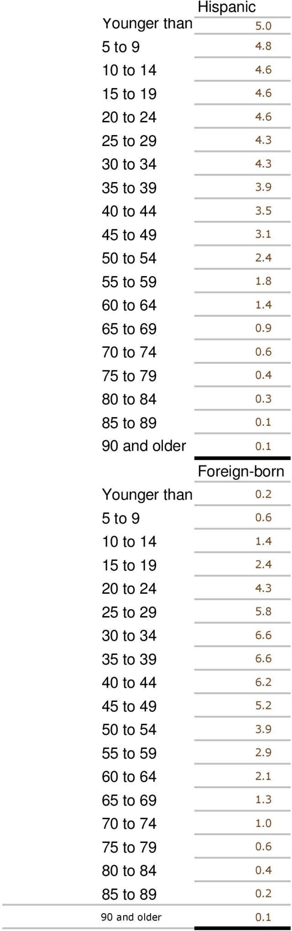 1 90 and older 0.1 Foreign-born Younger than 5 0.2 5 to 9 0.6 10 to 14 1.4 15 to 19 2.4 20 to 24 4.3 25 to 29 5.8 30 to 34 6.