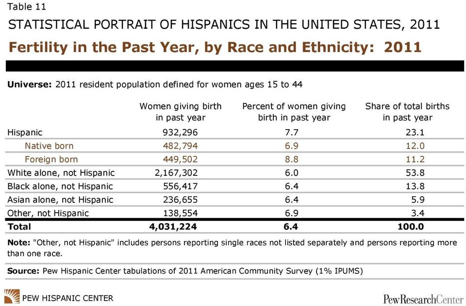 8 11.2 White alone, not Hispanic 2,167,302 6.0 53.8 Black alone, not Hispanic 556,417 6.4 13.8 Asian alone, not Hispanic 236,655 6.4 5.