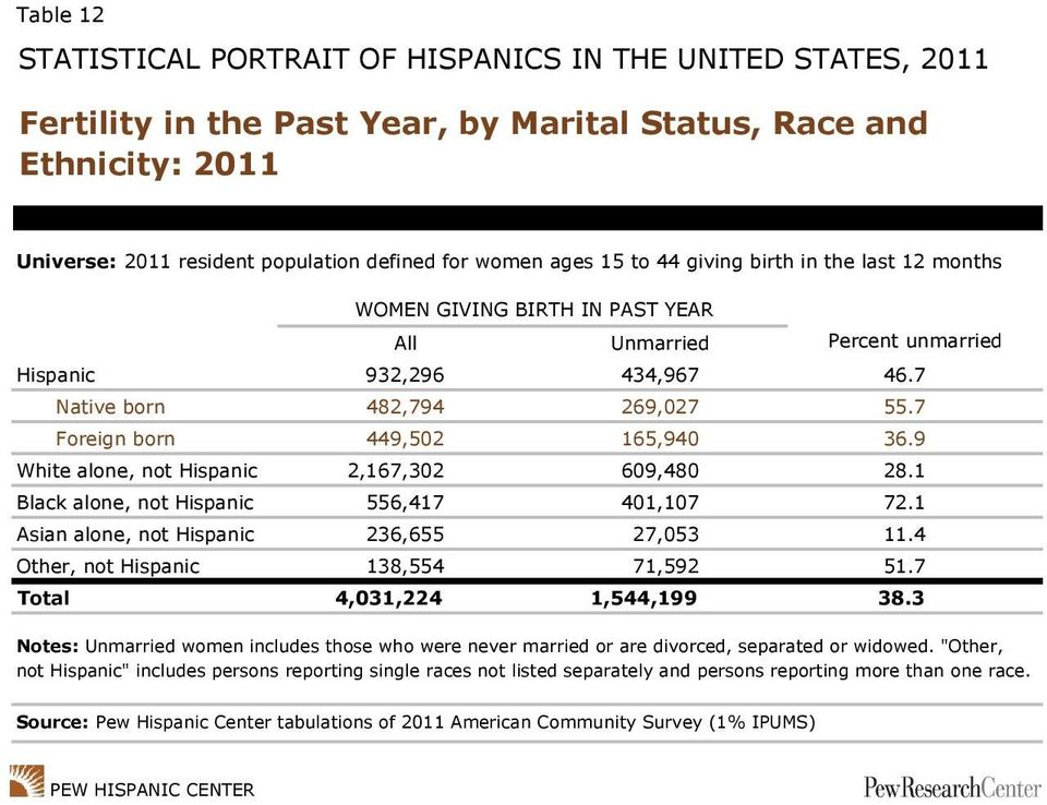 1 Black alone, not Hispanic 556,417 401,107 72.1 Asian alone, not Hispanic 236,655 27,053 11.4 Other, not Hispanic 138,554 71,592 51.7 Total 4,031,224 1,544,199 38.