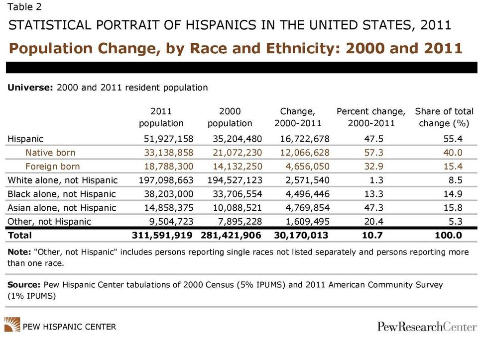 4 White alone, not Hispanic 197,098,663 194,527,123 2,571,540 1.3 8.5 Black alone, not Hispanic 38,203,000 33,706,554 4,496,446 13.3 14.9 Asian alone, not Hispanic 14,858,375 10,088,521 4,769,854 47.