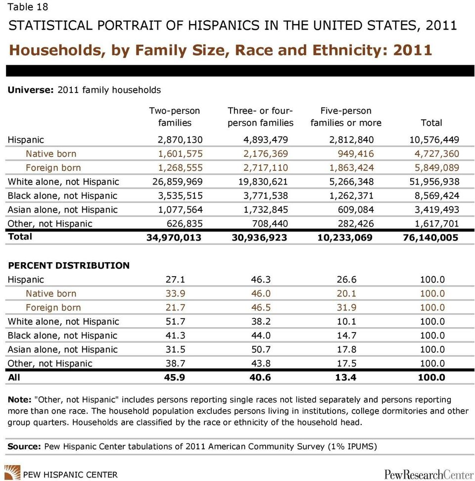 51,956,938 Black alone, not Hispanic 3,535,515 3,771,538 1,262,371 8,569,424 Asian alone, not Hispanic 1,077,564 1,732,845 609,084 3,419,493 Other, not Hispanic 626,835 708,440 282,426 1,617,701