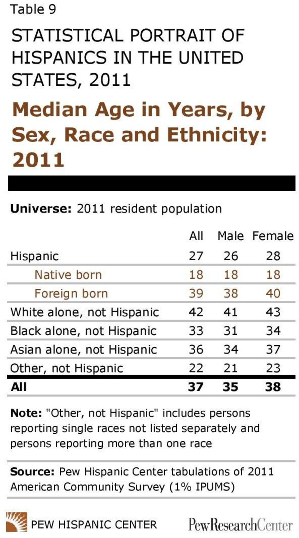 "33 31 34 Asian alone, not Hispanic 36 34 37 Other, not Hispanic 22 21 23 All 37 35 38 Note: ""Other, not Hispanic"" includes persons reporting single"