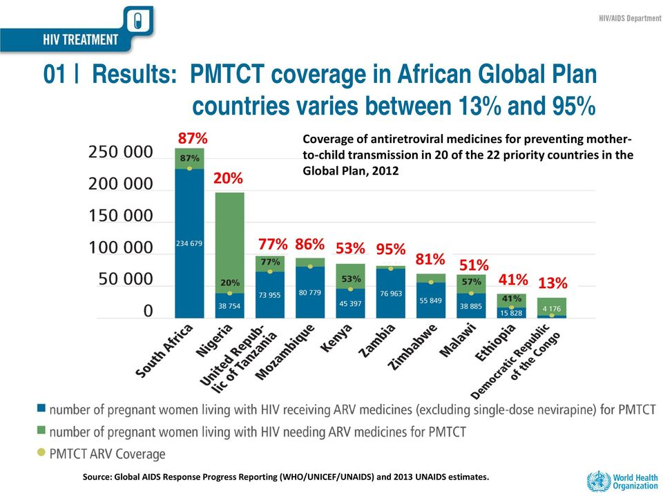 of the 22 priority countries in the Global Plan, 2012 77% 86% 53% 95% 81% 51% 41% 13%