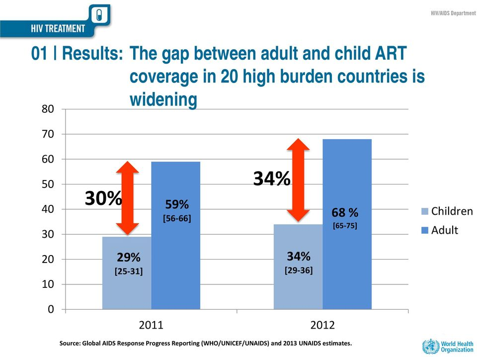 Children Adult 20 10 29% [25-31] 34% [29-36] 0 2011 2012 Source: Global