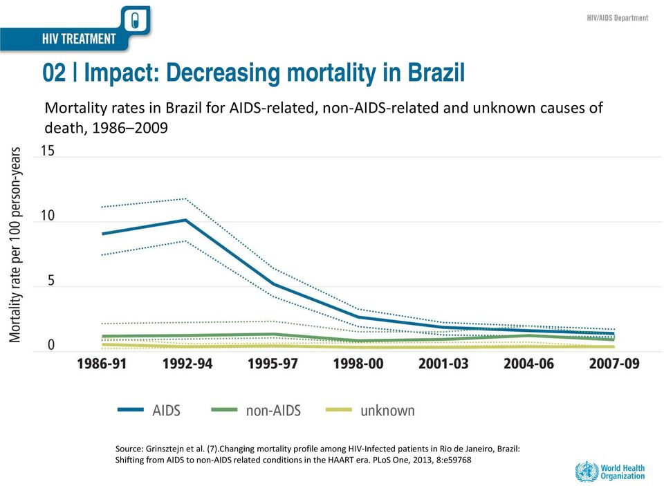 Changing mortality profile among HIV-Infected patients in Rio de Janeiro, Brazil: