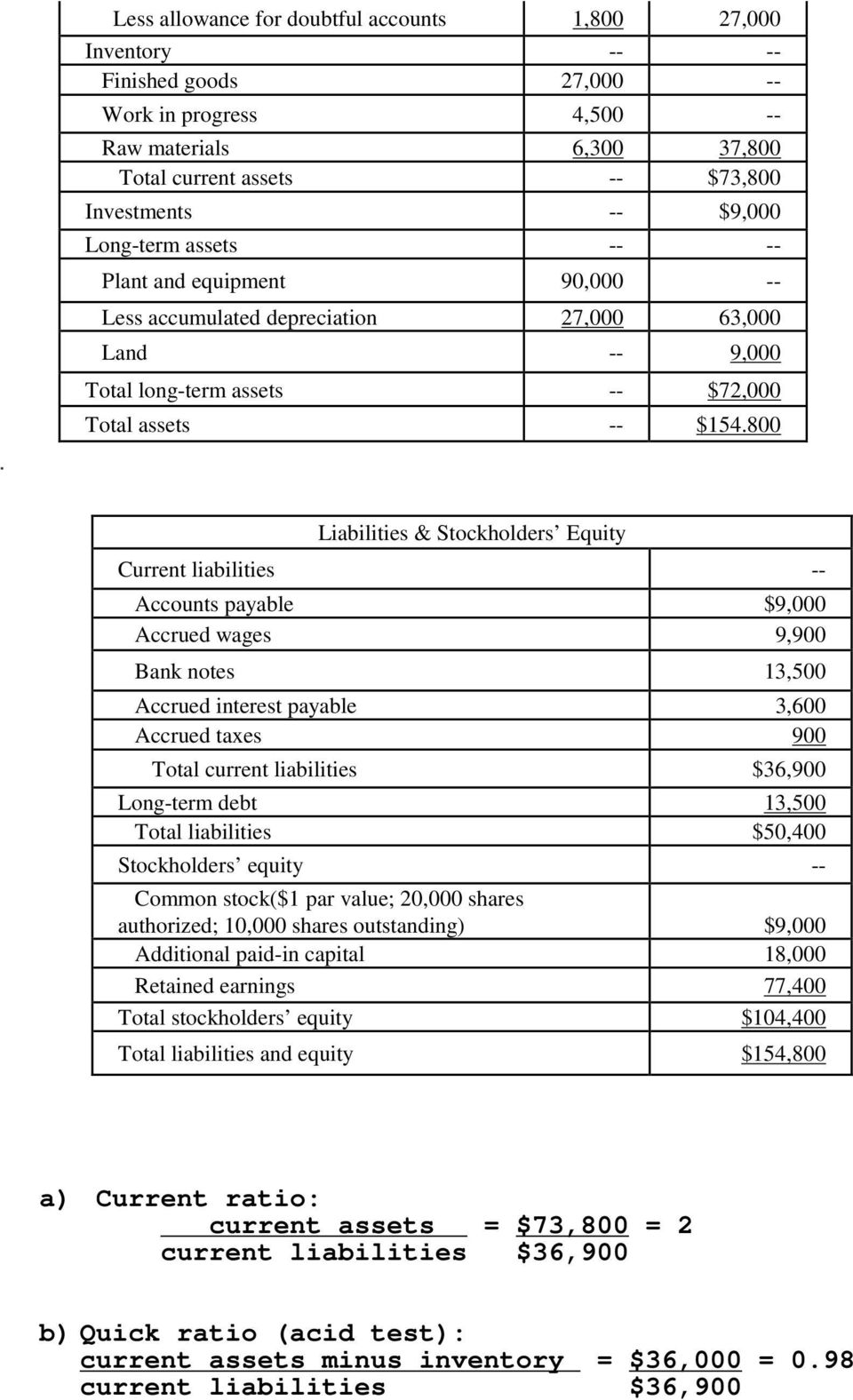 800 Liabilities & Stockholders Equity Current liabilities -- Accounts payable $9,000 Accrued wages 9,900 Bank notes 13,500 Accrued interest payable 3,600 Accrued taxes 900 Total current liabilities