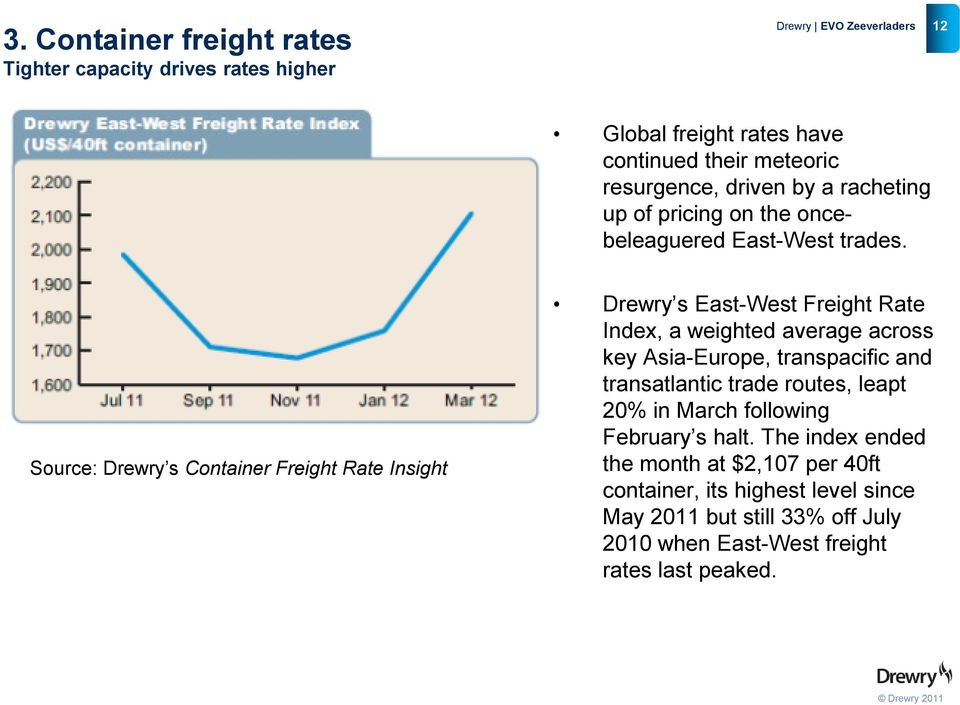 Source: Drewry s Container Freight Rate Insight Drewry s East-West Freight Rate Index, a weighted average across key Asia-Europe, transpacific and