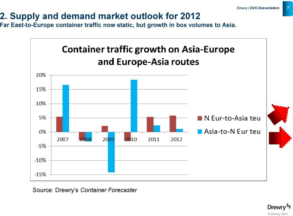 now static, but growth in box volumes to
