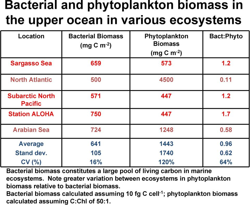 CV (%) 641 105 16% 1443 1740 120% 0.96 0.62 64% Bacterial biomass constitutes a large pool of living carbon in marine ecosystems.