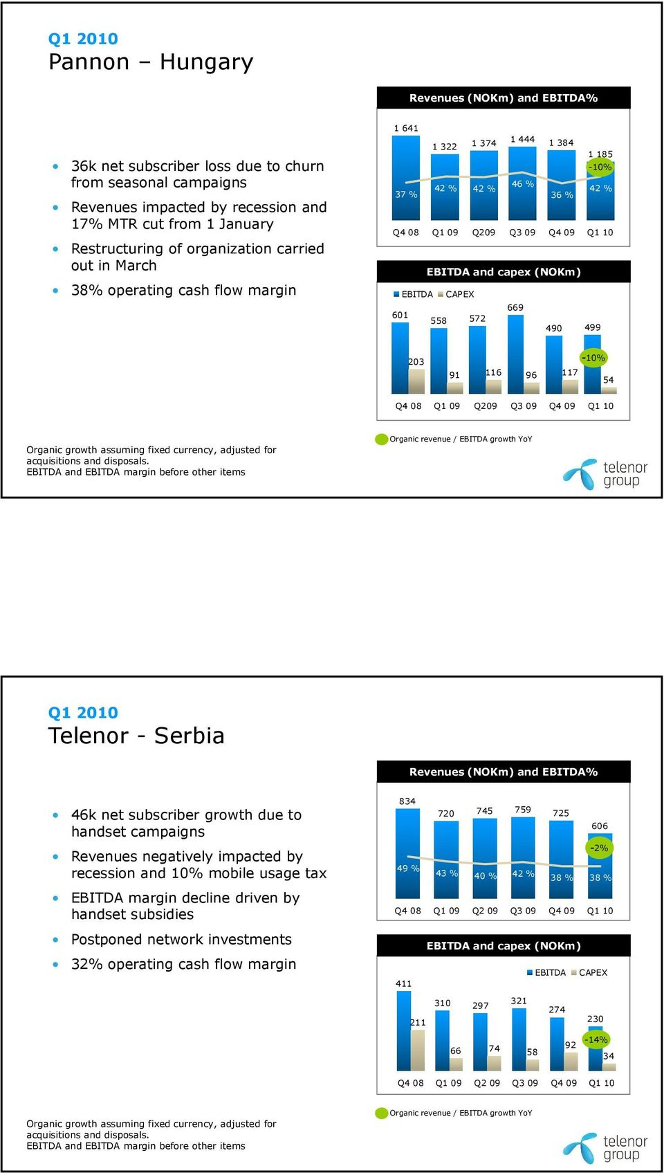 Q4 08 Q1 09 Q209 Q3 09 Q4 09 Q1 10 Telenor - Serbia 46k net subscriber growth due to handset campaigns Revenues negatively impacted by recession and 10% mobile usage tax EBITDA margin decline