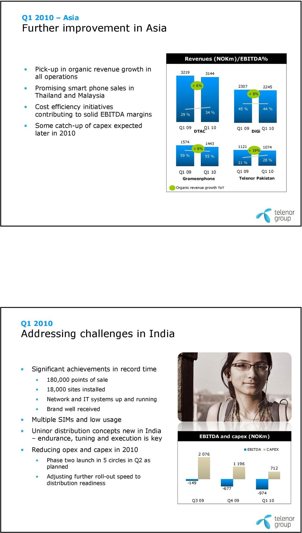 55 % 28 % 21 % Q1 09 Q1 10 Grameenphone Q1 09 Q1 10 Telenor Pakistan Organic revenue growth YoY Addressing challenges in India Significant achievements in record time 180,000 points of sale 18,000