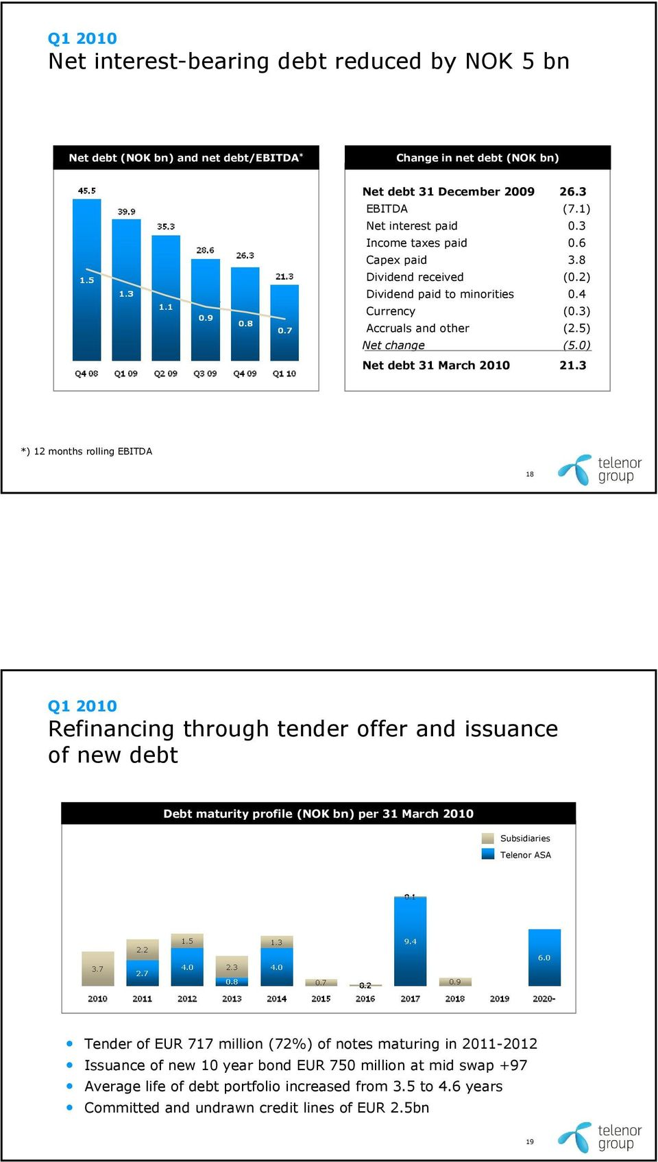 3 *) 12 months rolling EBITDA 18 Refinancing through tender offer and issuance of new debt Debt maturity profile (NOK bn) per 31 March 2010 Subsidiaries Telenor ASA Tender of EUR 717