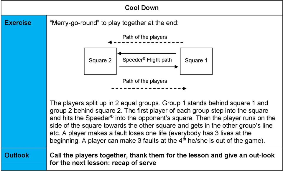 Then the player runs on the side of the square towards the other square and gets in the other group s line etc.
