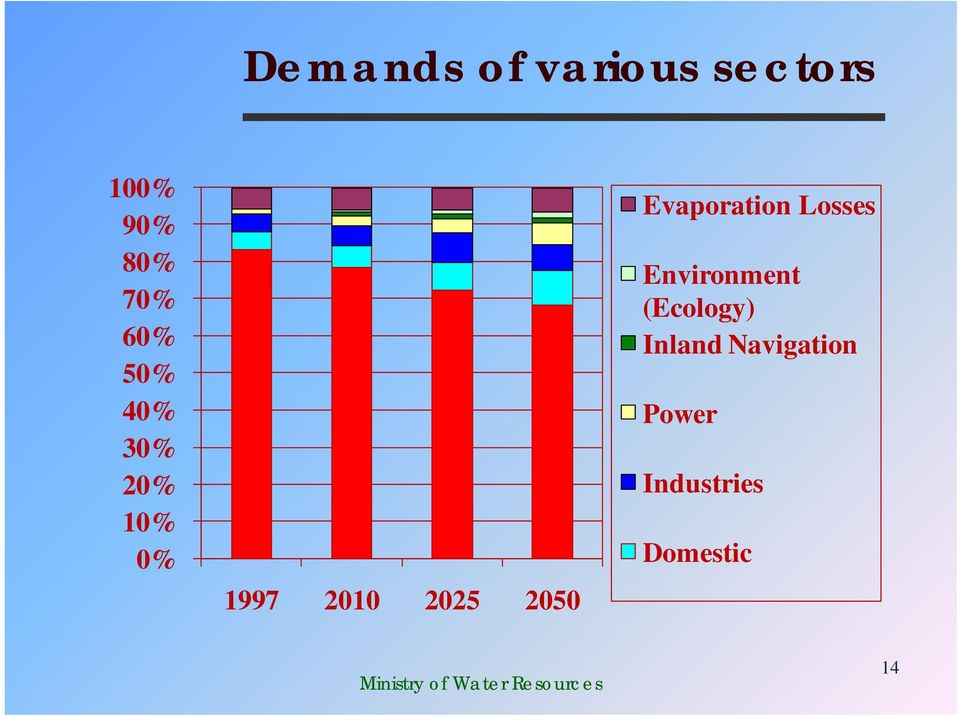 2050 Evaporation Losses Environment
