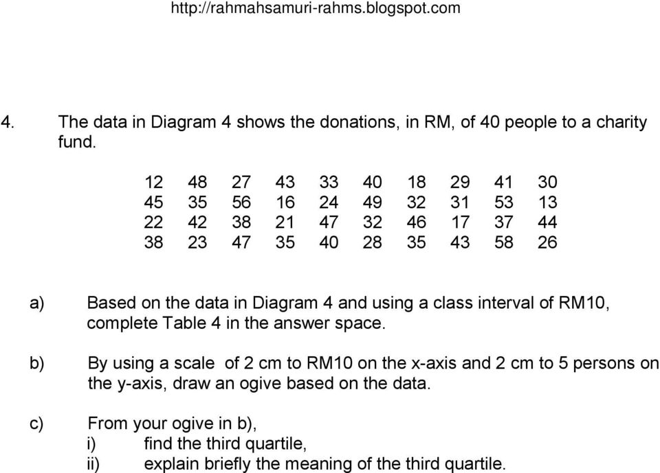data in Diagram 4 and using a class interval of RM10, complete Table 4 in the answer space.