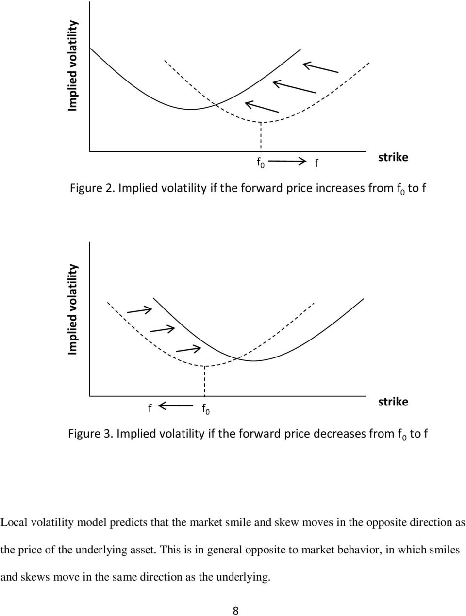 Implied volatility if the forward price decreases from f 0 to f Local volatility model predicts that the market