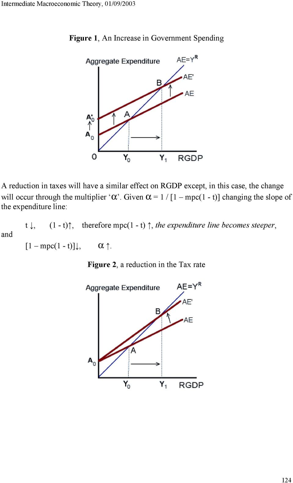 Given α = 1 / [1 mpc(1 - t)] changing the slope of the expenditure line: and t, (1 - t),