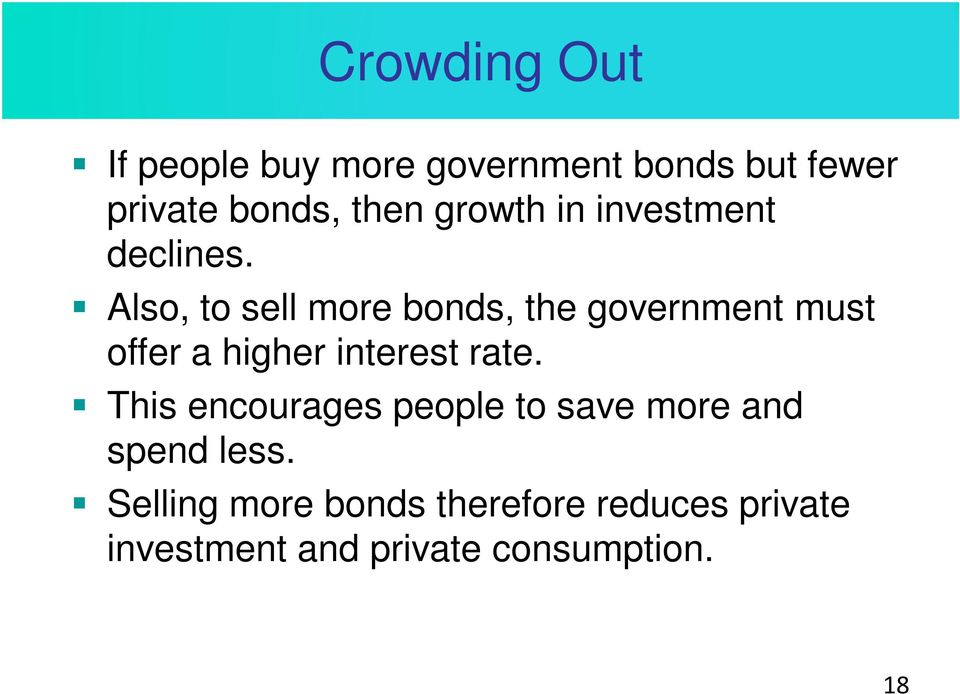 Also, to sell more bonds, the government must offer a higher interest rate.