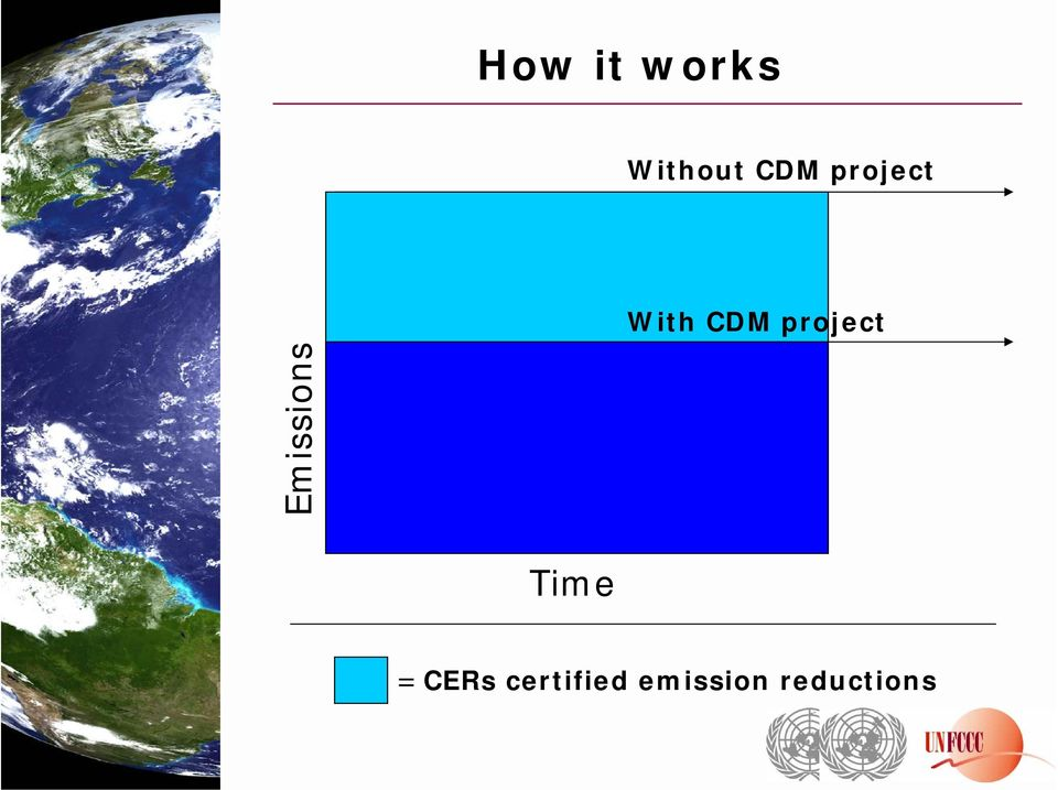 Emissions Time = CERs