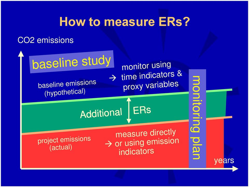 variables monitoring plan baseline emissions (hypothetical) Additional
