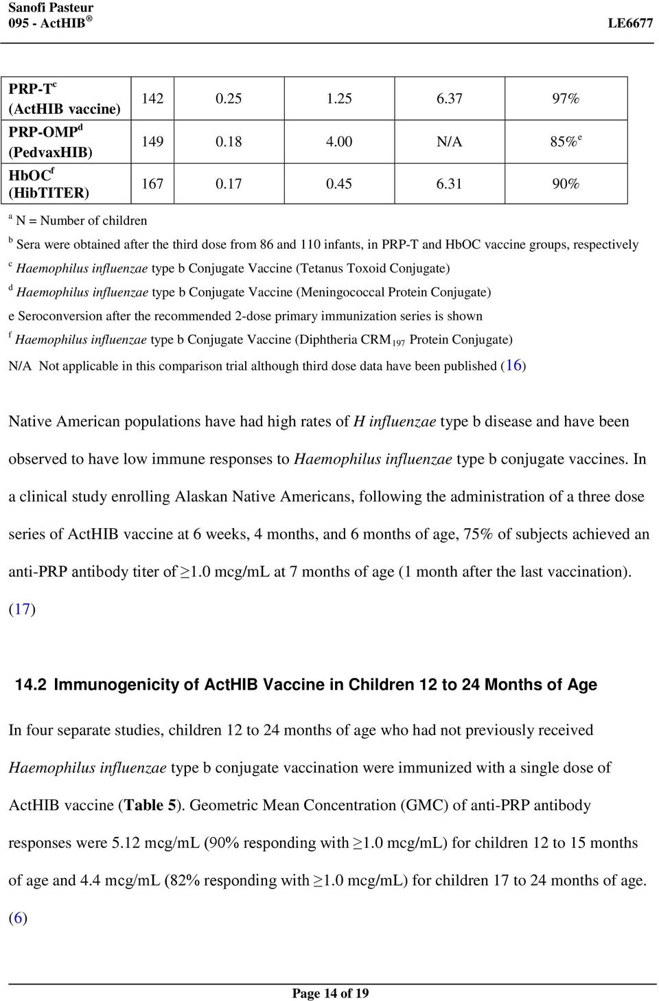 (Tetanus Toxoid Conjugate) d Haemophilus influenzae type b Conjugate Vaccine (Meningococcal Protein Conjugate) e Seroconversion after the recommended 2-dose primary immunization series is shown f