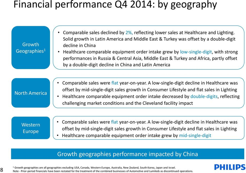 Russia & Central Asia, Middle East & Turkey and Africa, partly offset by a double-digit decline in China and Latin America North America Comparable sales were flat year-on-year.