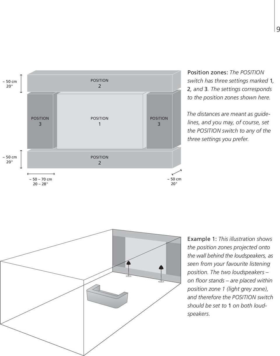 "~ 50 cm 20"" POSITION 2 ~ 50 70 cm 20 28"" ~ 50 cm 20"" Example 1: This illustration shows the position zones projected onto the wall behind the loud speakers, as seen from"