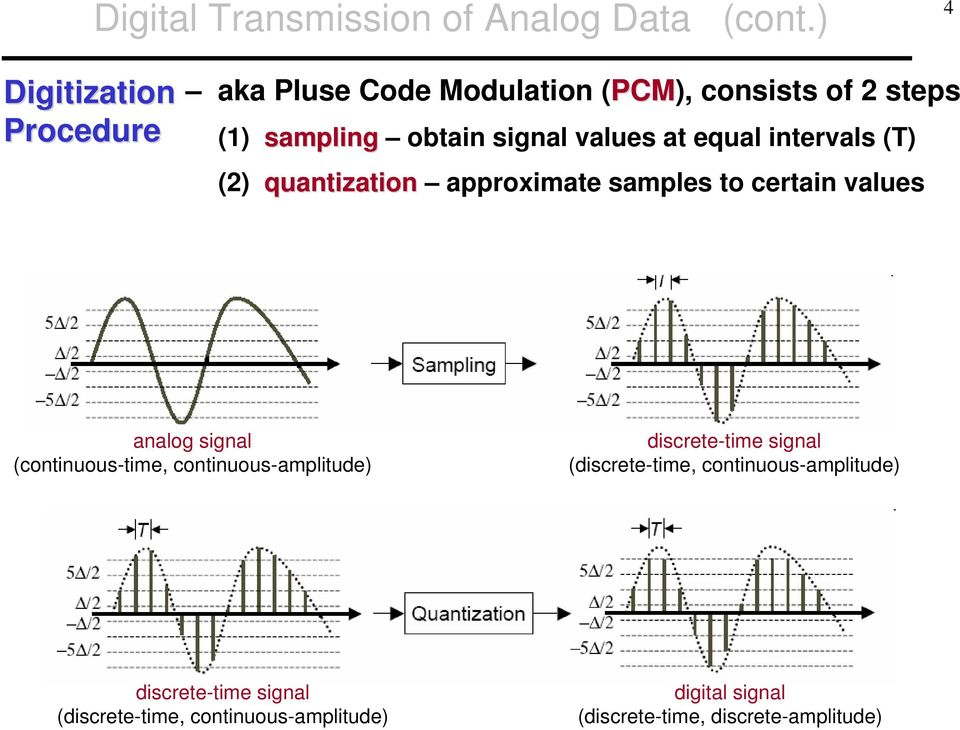 at equal intervals (T) (2) quantization approximate samples to certain values analog signal (continuous-time,