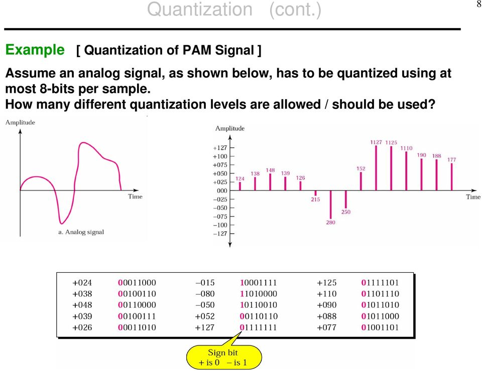 analog signal, as shown below, has to be quantized