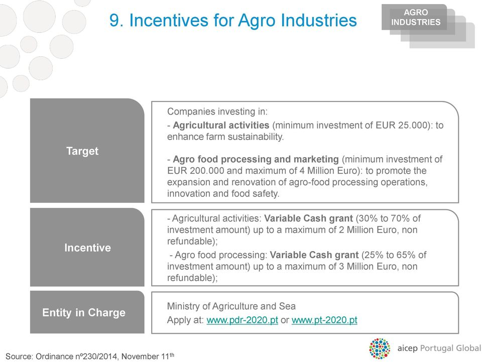 000 and maximum of 4 Million Euro): to promote the expansion and renovation of agro-food processing operations, innovation and food safety.