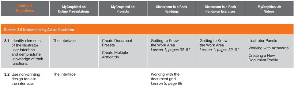 The Interface Create Document Presets Create Multiple Artboards Getting to Know the Work Area Lesson 1, pages 32 61