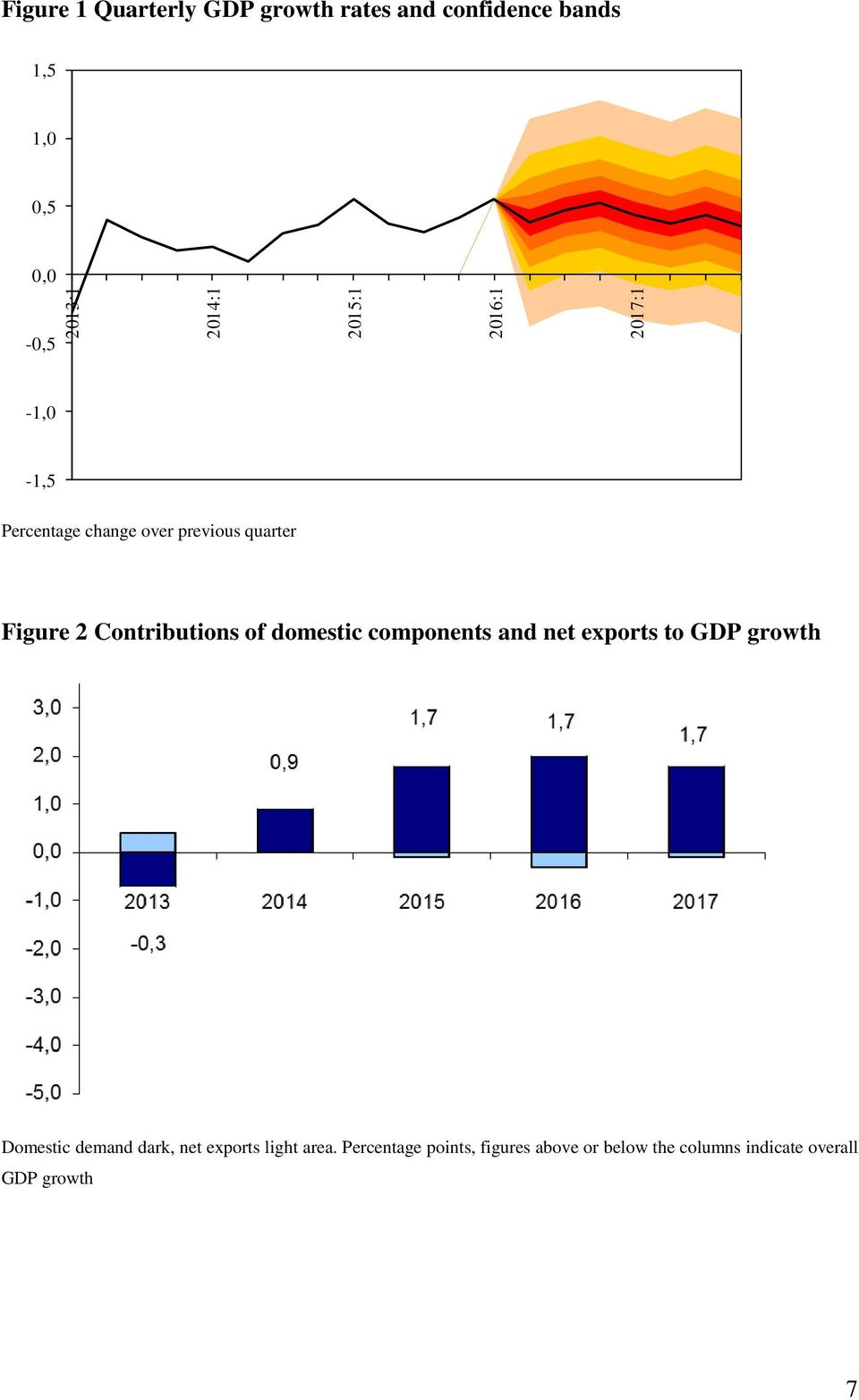 of domestic components and net exports to GDP growth Domestic demand dark, net exports