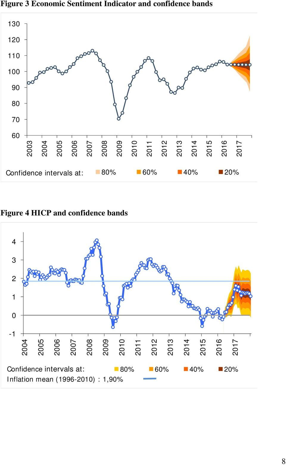 40% 20% Figure 4 HICP and confidence bands 4 3 2 1 0-1 2004  40% 20% Inflation mean (1996-2010) :